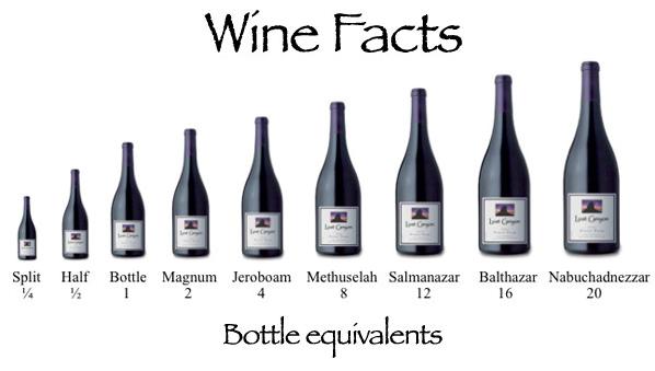 winesize